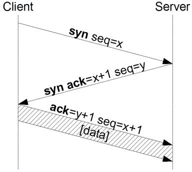 3-way TCP handshake schema