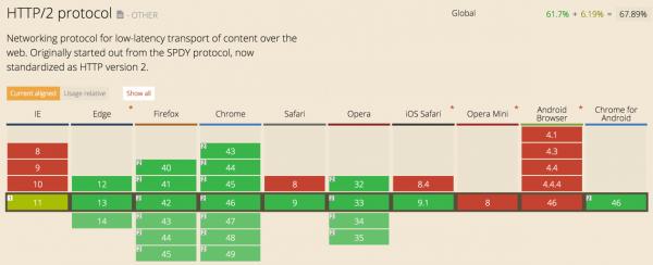 Поддержка HTTP/2 в браузерах